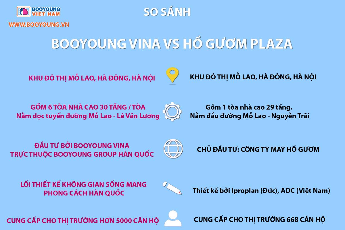 So sánh booyoung vina và hồ gươm plaza