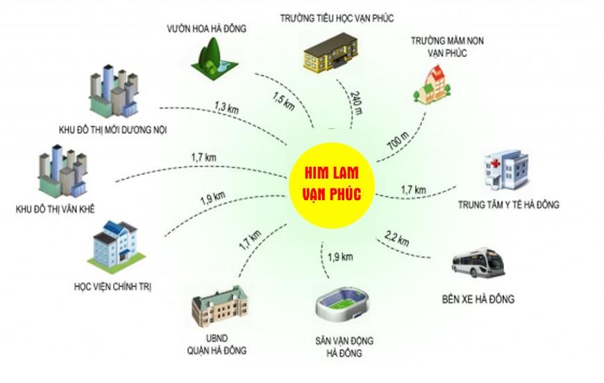 Tiện ích ngoại khu Him Lam kết nối cao cấp, cơ sở hạ tầng phát triển